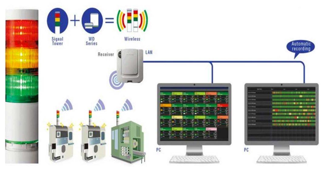 controllo wireless Sensormatic